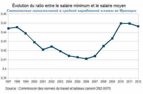 средняя и минимальная зарплата на украине в 2019 году: таблица по регионам